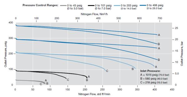 Don't Let Pressure Regulators Throw You a Curve