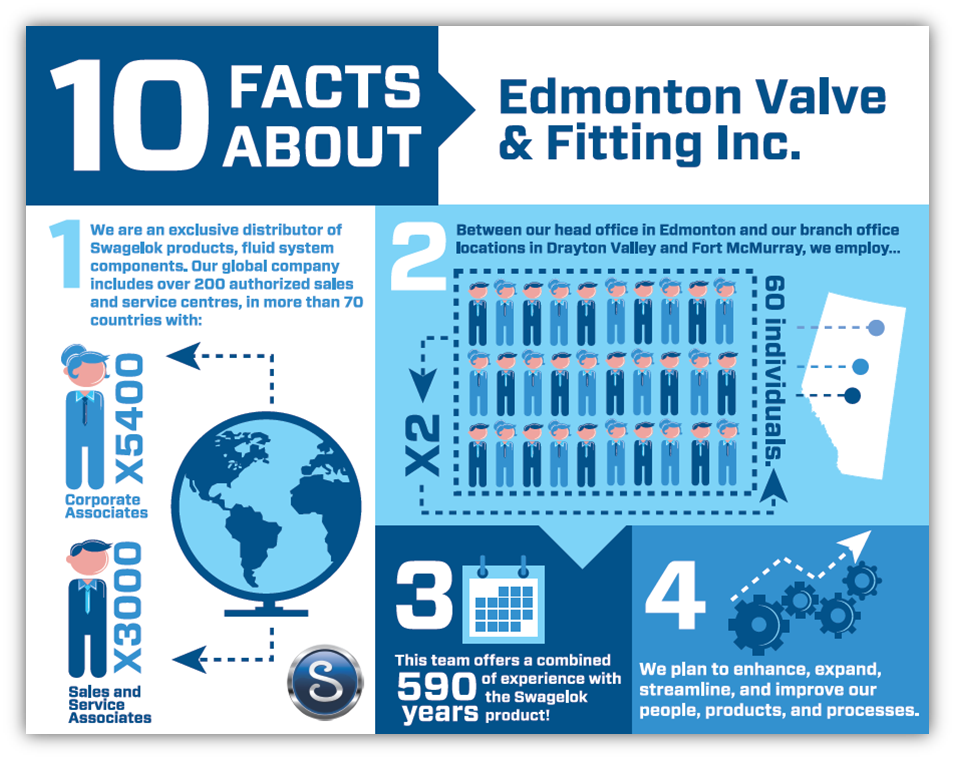 How Much Do You Really Know about Edmonton Valve & Fitting?