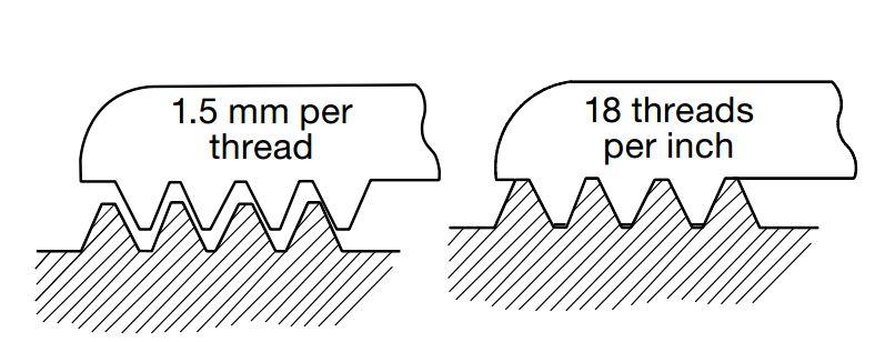 Metric vs. NonMetric