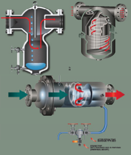 Steam Separators