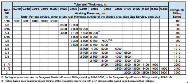 Stainless Steel Tube Thickness Chart : Round faqs from edmonton valve s customer service desk
