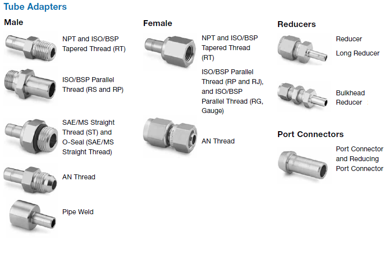 Solutions from the swagelok tube adapter