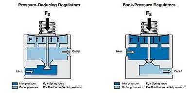 Pressure reducing   Back pressure RHPS